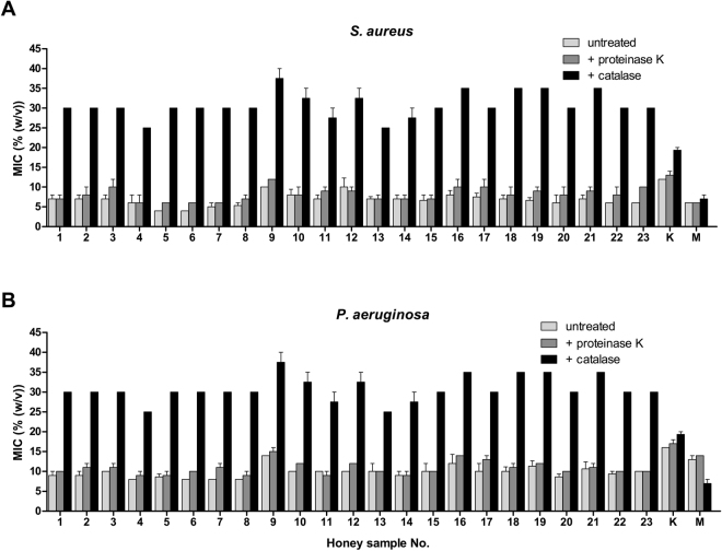 Antibacterial activity of honeydew honey samples (n = 23) and medical-grade manuka and kanuka honey following catalase and proteinase K treatment against ( A ) Staphylococcus aureus and ( B ) Pseudomonas aeruginosa isolates. The 50% (w/v) honey solutions were treated with catalase (2000–5000 U/mg protein) at a final concentration ranging from 1000 to 2500 U/ml at room temperature for 2 h or proteinase K (30 U/mg) at a final concentration of 50 μg/ml at 37 °C for 30 min. The antibacterial activity was determined with a minimum inhibitory concentration (MIC) assay. The MIC was defined as the lowest concentration of honey solution (%) inhibiting bacterial growth. K, kanuka honey; M, manuka honey.