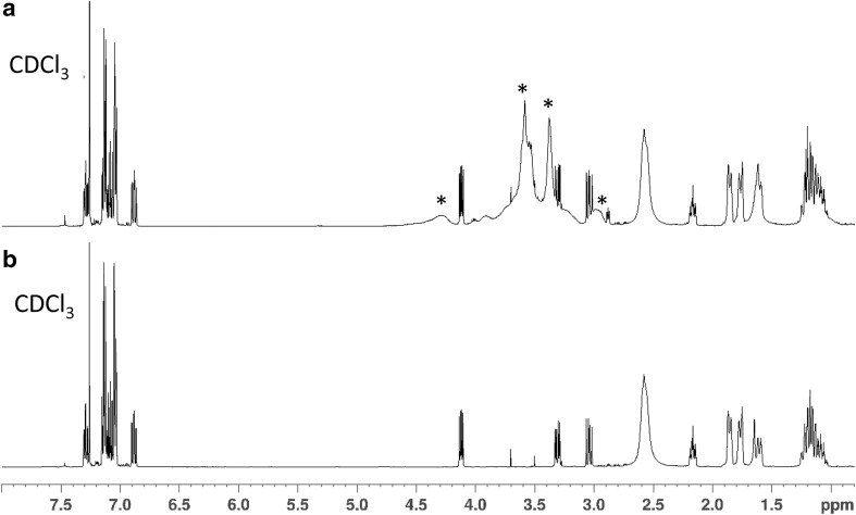 a 1 H NMR data for the seized sample, and b 1 H NMR data for the 2F-MT-45 reference standard. *Signals presumed to be originating from unknown excipient(s) present in the seized sample