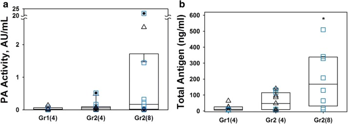 SCMV ventilation with limited suctioning and increased in a dose of plasminogen activator improved BAL PA delivery. a , b Changes in the ventilation strategy Group 2 (Gr2) vs Group 1 (Gr1) and an increase in the dose of the tPA (triangles) or scuPA (squares) from 4 to 8 mg resulted in an increase in BAL plasminogen activator (PA); human uPA or tPA activity ( a ) and antigen ( b ) after 48 h of treatment. Data are presented as box plots (showing interquartile ranges). Total antigen increases significantly (p