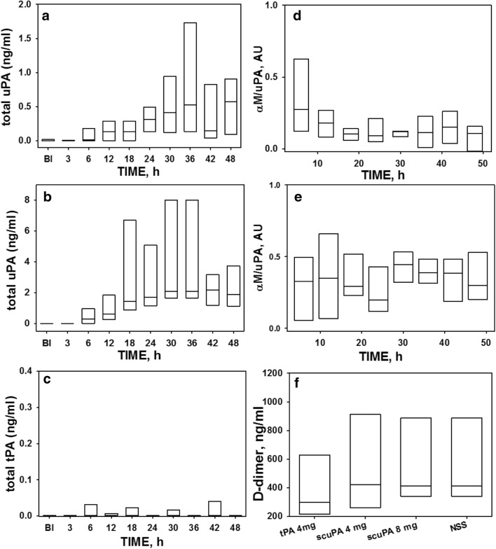 """Effect of nebulized scuPA and tPA treatments on detection of the plasminogen activators, αM/uPA complexes and d -dimers in plasma. The data shown were obtained from all animals in Group 2 and illustrated in a box plots (showing median with interquartile range). Temporal changes in the levels of uPA antigen ( a , b ) and """"molecular cage"""" type αM/uPA complexes ( d , e ) in plasma of animals treated with 4 and 8 mg scuPA are illustrated, respectively. Levels of uPA antigen ( a , b ) in plasma of animals treated with 4 and 8 mg scuPA increase significantly over time (p"""