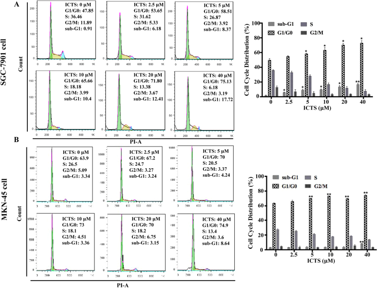 Effect of isocryptotanshinone on cell cycle in SGC-7901 ( A ) and MKN-45 ( B ) cells. Cells were serum-starved overnight and treated with the indicated concentration of ICTS and serum for 24 hours, and the contents of DNA stained by propidium iodide were detected using <t>FACScan</t> flow <t>cytometry.</t> The percentages of cells in the sub-G1, G1/G0, S, and G2/M phases were determined by the Flow Jo software. Data were expressed as mean ± standard error of triplicates from a representative experiment. * P