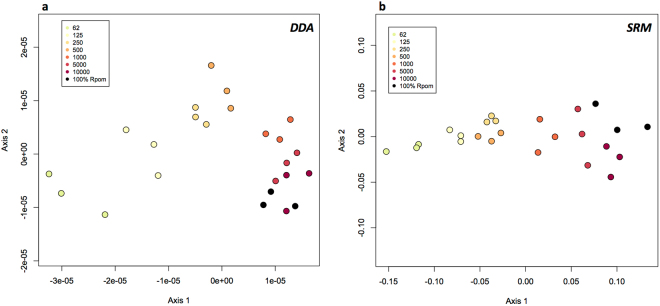 Nonmetric multidimensional scaling plots (NMDS) of proteomic data (normalized spectral abundance factor) from Rpom:Thaps dilutions for DDA ( a ) and SRM ( b ) analyses. Points are colored by cellular ratio Rpom:1 Thaps cell.