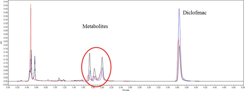 Obtained UPLC chromatograms after 5 h diclofenac metabolization in different modified media: WE medium without phenol red dilution (1:1) with <t>D-PBS</t> (in black) or water (in blue) and 100% WE medium without phenol red (in red). WE: William's E medium; D-PBS: <t>Dulbecco's</t> phosphate buffered saline.