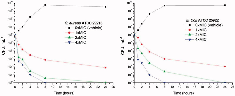 Time-killing curve of A2 . (A) At time zero, samples of a growing culture of S. aureus ATCC 29213 were incubated with concentrations of A2 equivalent to 1 × (red), 2 × (green), or 4 × (blue) the MIC. (B) Samples of a growing culture of E. coli <t>ATCC</t> 25922 were incubated with concentrations of A2 equivalent to 1 × (red), 2 × (green), or 4 × (blue) the MIC. Vehicle (1% DMSO; black) was included. Samples were removed at the time intervals indicated for the determination of viable cell counts.
