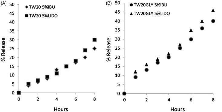 Release profiles of IBU and LID from the vesicular carriers in HEPES (pH =7.4) at 32 °C as a function of time: (A) TW20 samples; (B) TW2–0GLY samples. Release experiments were carried out in triplicate. The reported value represents mean values and lay within 10% of the mean.