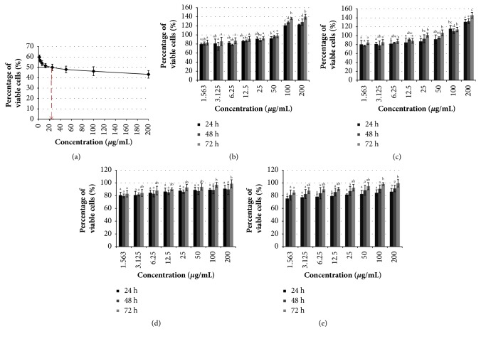 Treatment of Manilkara zapota leaf methanol extract on cancer cells. (a) Treatment of Manilkara zapota leaf methanol extract on HeLa cells. The cell viability was evaluated by 3-(4,5-dimethylthiazol-2-yl)-2,5-diphenyltetrazolium bromide (MTT) assay after 72 h exposure with Manilkara zapota leaf methanol extract. (b) Manilkara zapota leaf methanol extract increases proliferation of human prostate cancer (PC-3) cells after 24, 48, and 72 h using MTT assay. (c) Manilkara zapota leaf methanol extract promotes proliferation of PC-3 cells after 24, 48, and 72 h evaluated by lactate dehydrogenase (LDH) assay. (d) Treatment of Manilkara zapota leaf methanol extract in mouse fibroblast <t>(BALB/c</t> <t>3T3)</t> cell lines evaluated using MTT assay. (e) Cell viability of BALB/c 3T3 cell lines after treatment with Manilkara zapota leaf methanol extract was evaluated using LDH assay. Values are reported as mean ± SD (n = 3). Value with different superscript letter indicates significant difference between groups by Tukey's test ( P