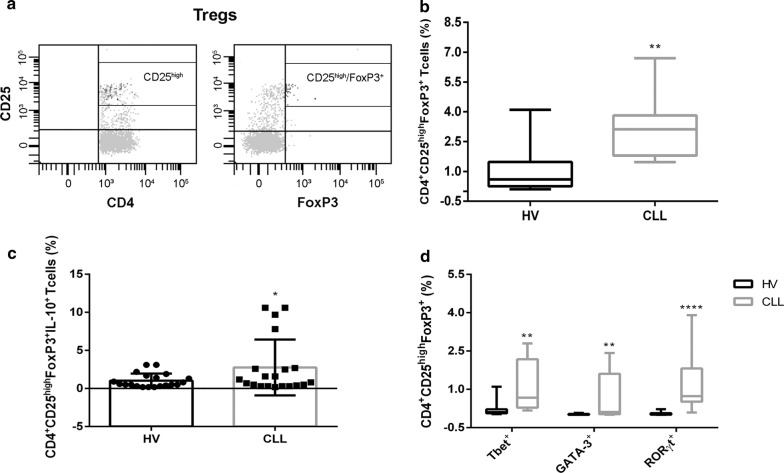 Increased Tregs frequency in peripheral blood of CLL patients. a Gating strategy used to identify Tregs as CD4 + CD25 high FoxP3 + . Representative box plots of b Tregs frequency in PBMCs obtained from HV (n = 15) and CLL patients (n = 15); c IL-10-secreting Tregs frequency in PBMCs obtained from HV (n = 15) and CLL patients (n = 15); d Tregs subsets frequency in PBMCs obtained from HV (n = 15) and CLL patients (n = 15), all after in vitro priming with IL-6 and phorbol 12-myristate 13-acetate (P), ionomycin (I) and monensin (M). All results are expressed as median and interquartile range. P value shown is obtained from the comparison between the indicated groups by exact non-parametric Mann–Whitney U test (*P