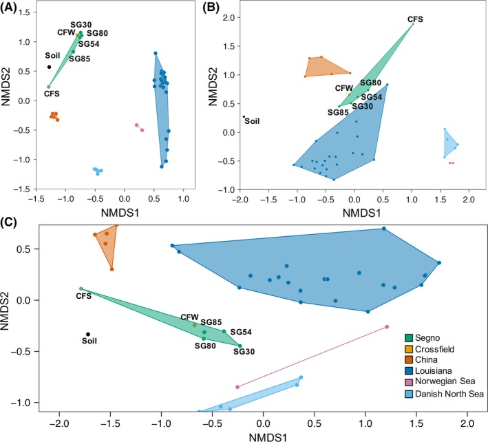 The Nonmetric multidimentional scaling ( NMDS ) plot of the produced water microbial communities reconstructed from the 16S rRNA sequence data sets acquired experimentally in this study and from databases. Three different metrics were used for beta diversity calculation: (A) Bray‐Curtis distance metric, (B) unweighted Unifrac, (C) weighted Unifrac. The colour shades denote the communities originating from the same geographical regions as indicated in the legend. The stress values for (A), (B) and (C) are 0.213, 0.140 and 0.089 respectively. The microbial community of an agricultural soil sample was plotted as an out‐group (accession number: PRJNA 430535).