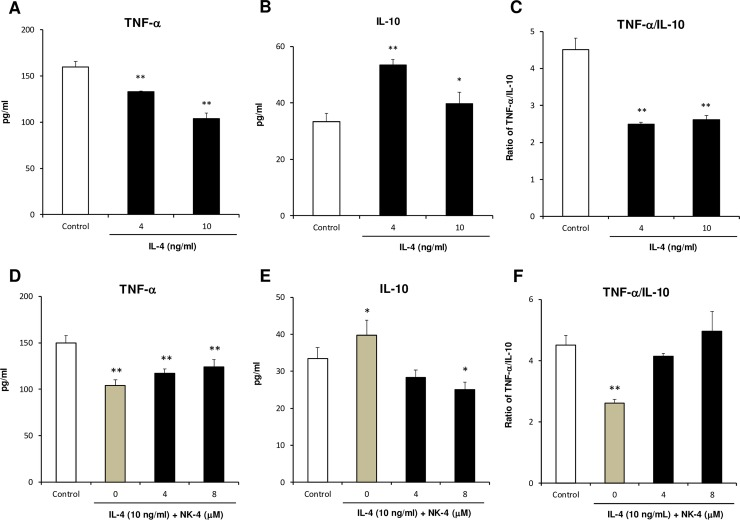 NK-4 inhibits the IL-4-driven alteration of cytokine expression profile in THP-1 cells. THP-1 cells were cultured with 4 ng/ml and 10 ng/ml IL-4 for 3 days at 37°C in RPMI1640 medium containing 1% FCS in 12-well culture plate (A to C). In a separate experiment, THP-1 cells were cultured with 10 ng/ml IL-4 in the presence or absence of varying concentrations of NK-4 (D to F). After pre-treatment with IL-4, THP-1 cells (1.2 x 10 5 cells/well) in fresh RPMI1640 medium containing 10% FCS were stimulated overnight with LPS and the levels of TNF-α and IL-10 in the culture supernatants were determined by specific ELISA. The ratios of TNF-α to IL-10 are shown (C and F). Results are the means ± S.D. of triplicate cultures. Results are representative of three independent experiments with similar results. * p