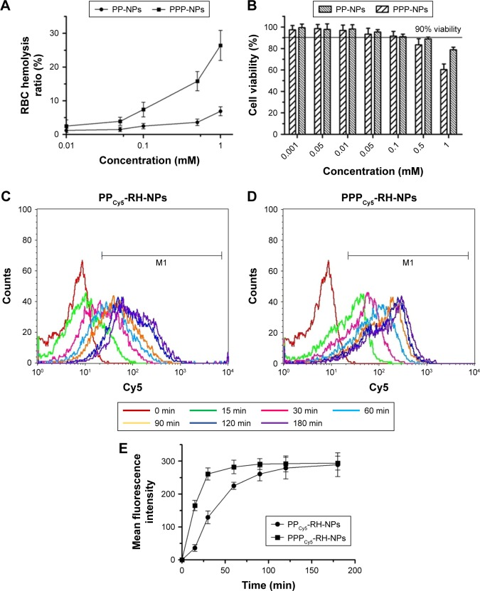 Hemolysis assay on RBCs ( A ) and cytotoxicity of PP-NPs and PPP-NPs on HK-2 cells ( B ). The internalization of PP Cy5 -RH-NPs ( C ) and PPP Cy5 -RH-NPs ( D ) on HK-2 cells was tested by flow cytometry. ( E ) Mean fluorescence intensity curves vs time. PP-NPs, PEG-PCL nanoparticles without loading RH; PPP-NPs, PEG-PCL-PEI nanoparticles without loading RH. Abbreviations: Cy5, cyanine 5; PEG-PCL, polyethyleneglycol- co -polycaprolactone; PEG-PCL-PEI, polyethyleneglycol- co -polycaprolactone- co -polyethylenimine; RBC, red blood cell; RH, rhein.