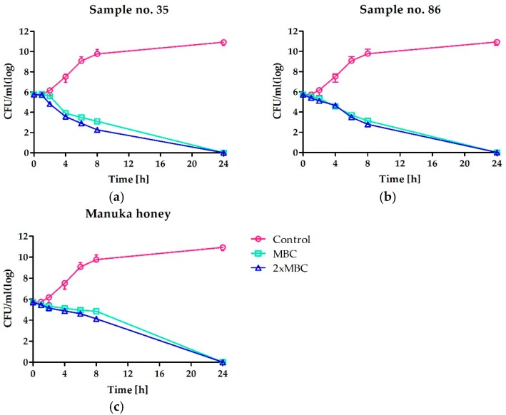 Time-kill curves of S. aureus ATCC 25923 cultivated in absence or presence of two the most active honeys: ( a ) multi-floral honey and ( b ) buckwheat honey, both collected by professional beekeepers; in comparison to manuka honey ( c ). Concentrations of honeys are presented in relation to MBC determined.