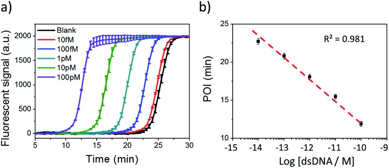 NTEXPAR for Cas9 cleaved dsDNA detection. (a) Real-time fluorescence measurement of NTEXPAR triggered by Cas9 cleaved dsDNA with various concentrations (10 fM to 100 pM). The blank sample contained all the reaction components except for dsDNA. (b) Linear relationship between the point of inflection (POI) values of the corresponding amplification curves and the logarithm of Cas9 cleaved dsDNA concentrations (10 fM to 100 pM). Error bars are based on triplicate experiments.