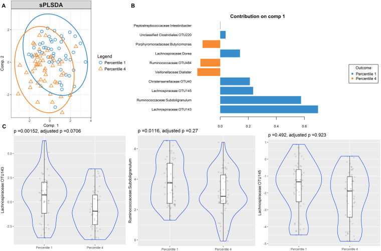 Partial least squares discriminant analysis of gut microbiome composition between low and high IgE responders to B. tropicalis . sPLS-DA plot based on the relative abundance of bacterial taxa of gut microbiota from low (blue circle, percentile 1) and high IgE responders (orange triangle, percentile 4) and their 95% confidence ellipses ( A ). Contribution plot indicating genera contributing to component 1 of the sPLS-DA plot that discriminate first and fourth sIgE percentiles ( B ). The abundance of the most consistent OTUs was compared using Metagenomeseq and presented on a violin plot, which includes the median, 95% CI, IQR, and density plot where the width of the blue lines indicate frequency ( C ).