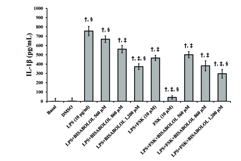 Effects of α-bisabolol and forskolin on the secretion of IL-1β induced by LPS in the pregnant human myometrium. Explants were cultured both without and with LPS (10 µg/ml) and in the presence of solely α-bisabolol at 560, 860 and 1,200 µM and combined with FSK (10 µM) for 24 h. Control experiments, both basal and DMSO, were run without the addition of LPS, or any other compound. Each column represents the mean of the results of 4 experiments (n=4) conducted on both compounds tested, while the vertical bars indicate the standard error of the mean (±SEM). † Difference vs . Basal; ‡ Difference vs . LPS (10 µg/ml); § Difference vs . LPS+FSK, p