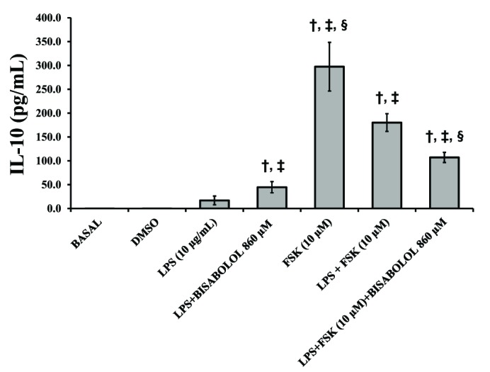 Effects of α-bisabolol and forskolin on the secretion of IL-10 induced by LPS in the pregnant human myometrium. Explants were cultured both with and without LPS (10 µg/ml) and in presence of solely α-bisabolol using the concentration of 860 µM both on its own and combined with FSK (10 µM) for 24 h. Control experiments, both basal and DMSO, were run without the addition of LPS or any other compound. Each column represents the mean of the results of 4 experiments (n=4) conducted on both compounds tested, while the vertical bars indicate the standard error of the mean (±SEM). † Difference vs . Basal; ‡ Difference vs . LPS (10 µg/ml); § Difference vs . LPS+FSK, p