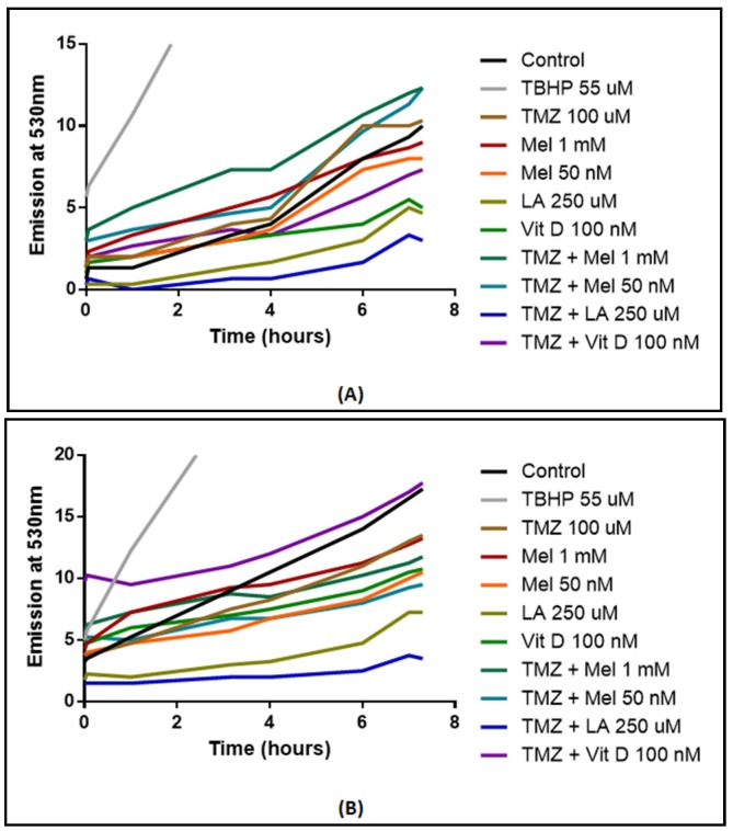Reactive Oxygen Species (ROS) measured via 2′,7′-dichlorofluorescin diacetate (DCFDA) fluorophore in U87-MG ( A ) and MU1454 ( B ) after treatment with antioxidants (Vitamin D [Vit D], Lipoic acid [LA], or Melatonin [Mel]) and/or temozolomide (TMZ) at 100 uM. Dosages of antioxidants are specified on the graph. Positive control was 55 μM of tert-butylhydroperoxide (TBHP).