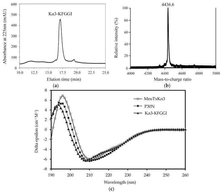 Characterization of recombinant Kα3-KFGGI. ( a ) RP-HPLC isolation of Kα3-KFGGI. The C 18 column was equilibrated with 0.05% TFA in water ( v / v ), and the EK-digested product was eluted from the column with a linear gradient from 0 to 60% acetonitrile in 0.05% TFA within 40 min; ( b ) MALDI-TOF MS determining the molecular mass of Kα3-KFGGI; ( c ) Circular dichroism spectra of Kα3-KFGGI. The spectra were recorded from 190 to 260 nm with a peptide concentration of 0.1 mg/mL in water. MeuTXKα3 and P30N were used as control [ 21 ].