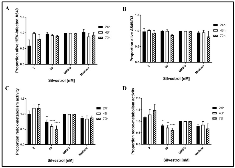 Lactate dehydrogenase <t>(LDH)</t> and PrestoBlue assays to determine <t>silvestrol-mediated</t> cytotoxicity and cytostaticity. ( A , B ) Processed data for LDH-activity in cell-culture supernatants derived from cells treated with 2 or 50 nM silvestrol as compared to respective DMSO controls in ( A ) A549 cells persistently infected with HEV strain 48932c or ( B ) in non-infected A549/D3. ( C , D ) Processed data for redox-metabolic activity in cells treated with 2 or 50 nM silvestrol when compared to respective DMSO controls in ( C ) A549 cells persistently infected with HEV strain 47832c or ( D ) in non-infected A549/D3 cells. * p