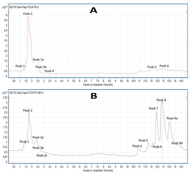 Representative HPLC chromatograms of salmon PL LC-MS analysis. ( A ) Depicts a representative chromatogram of the TLC fraction corresponding to salmon phosphatidylethanolamine (PE) derivatives, whereas ( B ) depicts a representative chromatogram of the TLC fraction corresponding to salmon phosphatidylcholine (PC) derivatives. Analysis was performed using a HPLC (Agilent 1260 series) equipped with Q-TOF mass spectrometer (Agilent 6520). The column used for the separations was an Agilent <t>C18</t> <t>Poroshell</t> 120 column (2.7 µm, 3.0 × 150 mm). The composition of mobile phase ( A ) was 2 mM ammonium acetate in water and 2 mM ammonium acetate in 95% acetonitrile for mobile phase ( B ). Chromatographic separation was performed by gradient elution starting with 60% B for 1 min, then increasing to 90% B over 2.5 min. Subsequently, 90% B was held for 1.5 min and increased afterward to 100% over 5 min. Then, 100% B was held for 4 min, reducing afterward to 60% B over 0.5 min and hold for 1 min until the next run. The mobile phase flow rate was 0.3 mL/min until 5 min elapsed, increasing up to 0.6 mL/min until 10 min had elapsed and held at this flow until the end of the run. The injection volume was 10 μL.