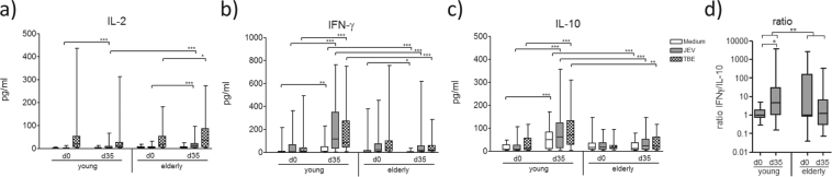 Vaccine-specific cytokine production. ( a ) IL-2, ( b ) IFN-γ and ( c ) IL-10 production of PBMC after 48 hour stimulation in vitro with JE virus antigen and TBE virus antigen (TBEV), respectively, or incubation with just medium. Cytokine levels were measured in supernatants. ( d ) JE-specific IFN-γ/IL-10 ratio after subtraction of medium values. Statistical analysis by General Linear Model with log-transformed values. Individual comparisons by linear contrasts. * p