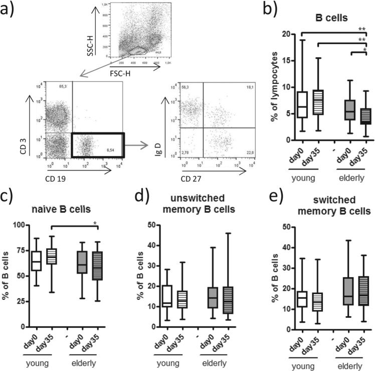 B cell subsets. ( a ) The percentage of B cells (CD3− CD19+) was determined after staining of PBMC, derived on days 0 and 35, with CD3, CD19, CD27 and IgD and gating on the live lymphocyte population in a SSC/FSC blot. ( b ) Further evaluation of naive (CD27− IgD+), ( c ) unswitched (CD27+IgD+) ( d ) and switched memory B (CD27+IgD−) cells were performed according to the expression of CD27 and IgD on gated B cells. Statistical analysis by General Linear Model with arcsine-transformed percentages. Individual comparisons by linear contrasts. * p