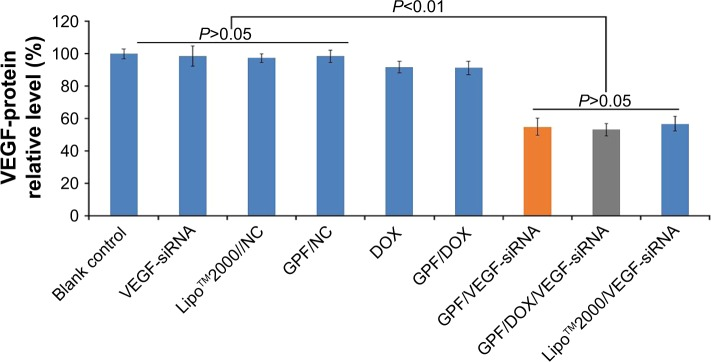 <t>VEGF</t> protein expression of HeLa cells treated with different medicines. Data are presented as the mean ± SD, n=3. Abbreviations: DOX, doxorubicin; GPF, graphene oxide-poly- l -lysine hydrobromide/folic acid; NC, normal control; <t>siRNA,</t> small interfering RNA; VEGF, vascular endothelial growth factor.