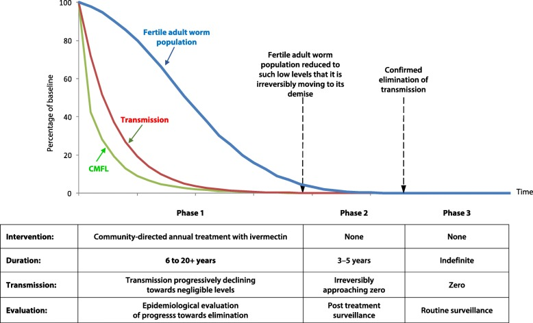 Conceptual Framework of elimination by ivermectin treatment (APOC)