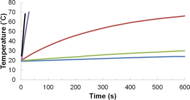 Heating curves of 3 mL of water and iron oxide samples dispersed in 0.25% TMAOH. Concentrations of iron determined by Prussian Blue UV-VIS are 0, 14.48, 15.40, 14.00, and 15.36 mg/mL for deionized water (blue), A2–24 under N2 (green), A2–24 (red), A2–24_B2–24 (purple), and A2–24(195)_B2–24(195) (black) respectively. An alternating magnetic field 175.4 A at frequency of 270 kHz for 600 seconds was used, and the temperature was recorded every 1.4 seconds.