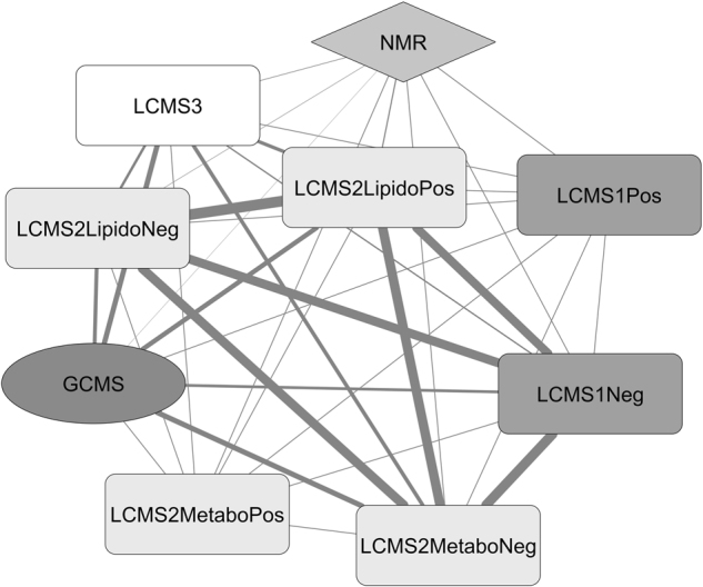 Inter-platform correlation network . The network was established using the RV scores between all the data matrices generated by the 5 analytical platforms. The thickness of the links reflects the concordance level in metabolite identification between platforms. The LC-MSn°1 was used in the positive (LCMS1Pos) or negative (LCMS1Neg) modes; the LC-MSn°2 was used in the metabolomics positive (LCMS2MetaboPos) or negative (LCMS2MetaboNeg) modes or in the lipidomics positive (LCMS2LipidoPos) or negative (LCMS2LipidoNeg) modes