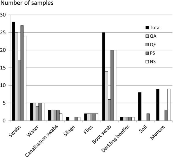 Number of samples in which C. botulinum group III was detected using real-time PCR according to the DNA extraction kit used and the analyzed matrix. Total: number of samples analyzed per matrix. QA QIAamp ® DNA Mini Kit (QIAGEN Inc., Valencia, CA, USA), QF QIAamp ® Fast DNA Stool Mini Kit (QIAGEN Inc., Valencia, CA, USA), PS PowerSoil ® DNA isolation kit (Mo Bio Laboratories Inc., Carlsbad, CA, USA), NS NucleoSpin ® Soil (Macherey–Nagel, Duren, Germany)