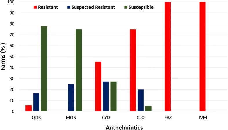 The proportion of farms with resistance, suspected resistance and susceptibility of gastrointestinal nematodes of alpacas to six anthelmintics on 20 farms in Australia. Abbreviations : CLO, closantel; CYD, cydectin; IVM, ivermectin; FBZ, fenbendazole; QDR, Q-drench (a combination of abamectin, albendazole, closantel and levamisole); MON, monepantel