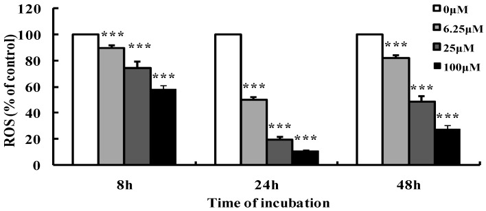 Effects of luteoloside on intracellular reactive oxygen species (ROS) levels in Hela cells. Cells were treated with various concentrations of luteoloside for the indicated time, and then incubated with 10 μM 2′,7′-dichlorodihydrofluorescein diacetate for 20 min. 2′,7′-dichlorodihydrofluorescein fluorescence was assayed on a microplate reader. ROS levels were given as the percentage of control without luteoloside treatment. The data are the mean ± SD of three independent experiments. *** p