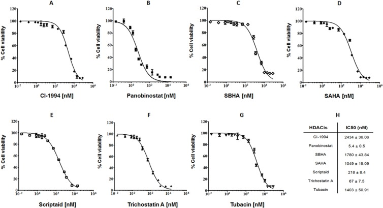 HDACis present cytotoxicity effect on canine B-cell lymphoma CLBL-1 cells (6 × 10 4 ) were subjected to the indicated concentrations of HDACis - CI-994, panobinostat, SBHA, SAHA, <t>scriptaid,</t> trichostatin A and tubacin ( A – G ). After 24 h treatment, cell viability and proliferation were evaluated with WST-1 reagent. Two replicate wells were used to determinate each data point and three independent experiments were carried out in different days. Best-fit IC50 values of each HDACis were calculated using the log (inhibitor) vs response (variable slope) function ( H ).