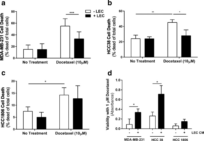 Lymphatic endothelial cells diminish cancer cell response to docetaxel. a Cancer cell death (% dead cells of total) of MDA-MB-231 cells in 3D microenvironment system +/− docetaxel treatment (10 μM) +/− LECs as measured by live/dead stain in flow cytometry. b Cancer cell death (% dead cells of total) of HCC38 cells in 3D microenvironment system +/- docetaxel treatment (10 μM) +/− LECs. c Cancer cell death (% dead cells of total) of HCC1806 cells in 3D microenvironment system +/- docetaxel treatment (10 μM) +/− LECs. d LEC-conditioned media (LEC CM) was administered to MDA-MB-231, HCC38, or HCC1806 cells followed by 1 μM docetaxel and viability assessed by CCK8 analysis. Results displayed as measured absorbance. * p