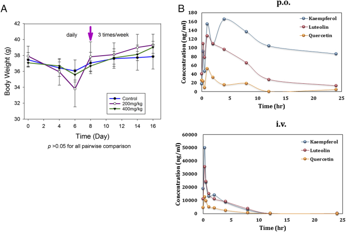 In vivo toxicity and pharmacokinetics of ProFine in rodent models. (A) Average body weights of CD-1 mice treated with ProFine or vehicle control ( n = 5 per group) via oral gavage, daily for the first week, then three times per week for the second week (arrow indicates the time of schedule change). (B) Plasma levels of luteolin, quercetin, and kaempferol at the indicated times in rats administered with ProFine via oral gavage (p.o.) or tail vein injection (i.v.). n = 3 per group.