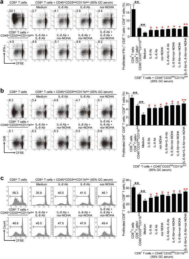<t>IL-6/IL-8-arginase</t> I blockade reduces CD45 + CD33 low CD11b dim myeloid cell-mediated CD8 + T cell suppression. CFSE-labeled peripheral blood CD8 + T cells from healthy donors were co-cultured for 5 days with peripheral blood CD45 + CD33 low CD11b dim myeloid cells from GC patients in the presence or absence of 50% GC patient serum. A proportion of samples were either co-cultured in the presence or absence of IL-6 and/or IL-8 neutralizing abs and/or nor-NOHA, and the proportion of a IFN-γ expressing, b granzyme B expressing and c proliferating CD8 + T cells quantitated by flow cytometry. Data representative of three independent experiments ( n = 3). * p