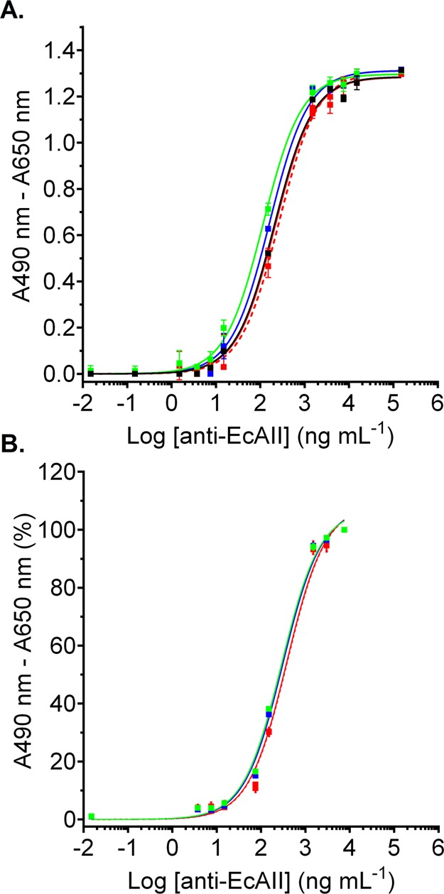 Antigenicity of immobilized native and His-tagged EcAII in ELISA. Titration of rabbit <t>polyclonal</t> anti-EcAII antibodies <t>(IgG)</t> in ELISA with native EcAII (black), N21-EcAII (green), N26-EcAII (blue), and tetrameric (red) or monomeric (red, dashed line) C8-EcAII. The data were fitted to a one-site binding model. The error bars show standard deviation for triplicate reads. (A) Proteins were randomly adsorbed onto Nunc-Maxisorp plates. Detection was performed with Fc-specific goat horse radish peroxidase <t>(HRP)-conjugated</t> <t>antirabbit</t> IgG (1:1000 dilution) and 0.16% H 2 O 2 . (B) ELISA with His-tagged variants immobilized in an oriented manner on Ni-NTA-coated microplates.