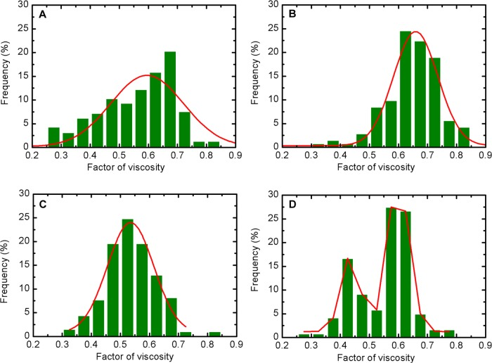 Gaussian fitting of the factor of viscosity for HEK293T cells. The cells were treated with (A) 0 μg/mL, (B) 10 μg/mL, (C) 20 μg/mL, and (D) 40 μg/mL AgNPs for 24 h, respectively.