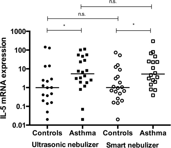 IL-5 mRNA expression measured after the use of different nebulizers. Data are presented as medians. In the controls, p = 0.3927 when comparing the Omron and Akita nebulizers. In the patients with asthma, p = 0.4307. qRT-PCR revealed a significant elevation in IL-5 levels in patients with asthma compared with levels in controls