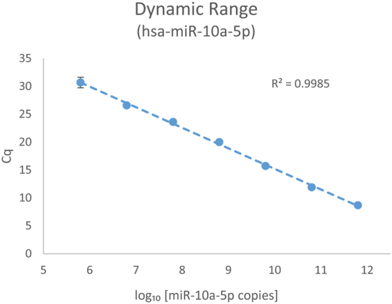 Dynamic range of known concentration of spike-in synthetic has-miR-10a-5p. A set of 10-fold serial dilutions of synthetic hsa-miR-10a-5p <t>miRNA</t> were spiked into the same amount of Universal Human miRNA reference <t>RNA</t> (samples 16–22, miRQC A) to generate cDNA for qPCR analysis. 20 ng of the RNA input was used for the spike-in test. qPCR results illustrated a dynamic range of at least 7 orders of magnitude ranging from 80 to 8 × 10 7 copies per nanowell.