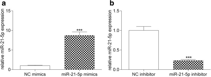 The transfection of miR-21-5p mimics and miR-21-5p inhibitor. a The result of qRT-PCR showed that miR-21-5p expression in miR-21-5p mimics was much higher than that in NC mimics. *** P