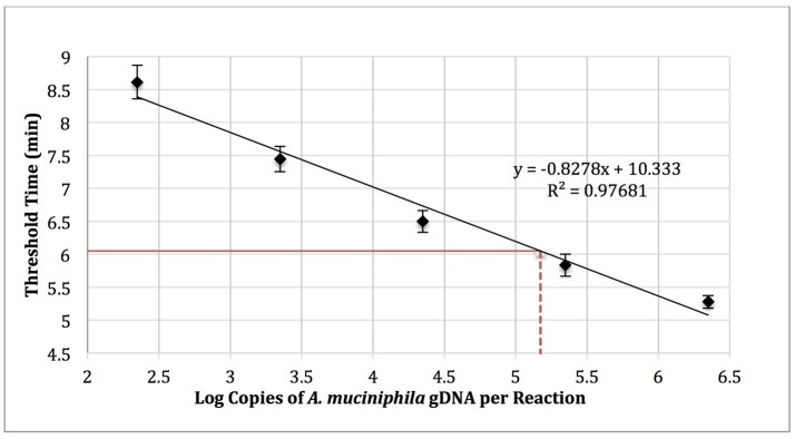 RPA standard curve of A. muciniphila gDNA (0-1,000,000 copies; ATCC BAA-835) amplified using real-time SYBR green-RPA and primer set 1 ( n = 3). The average threshold time of a 10-fold dilution of the fecal sample gDNA was 6.05 ± 0.1 min (solid red line, n = 3). The estimated load was 1.48 × 10 5 copies of A. muciniphila gDNA per reaction (dotted red line) or 2.99 × 10 5 copies of A. muciniphila gDNA per 15 ng of DNA isolated from the fecal sample.