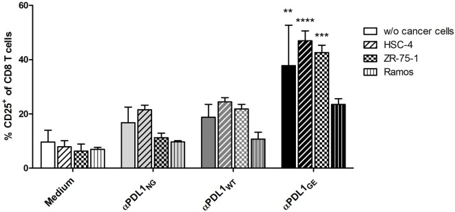 Glyco-engineered anti-human programmed death-ligand 1 (PD-L1) antibody induces increased CD8 T cell activation in presence of cancer cells. The three anti-PD-L1 variants αPDL1 NG (light gray bar), αPDL1 WT (dark gray bar), and αPDL1 GE (black bar) were tested for their effect on T cell activation (donor A) in allogeneic mixed leukocyte reaction (MLRs) in absence or presence of the cancer cell lines HSC-4 (horizontal stripes), ZR-75-1 (plaid), and Ramos (vertical stripes). MLR without addition of test antibody (medium; white bar) served as negative control. The relative frequencies of <t>CD25</t> + in CD8 T cells were plotted. Statistics: mean and SD were plotted in all graphs. Data are representative of two independent experiments. Significance was tested against the medium control without presence of cancer wells (* p