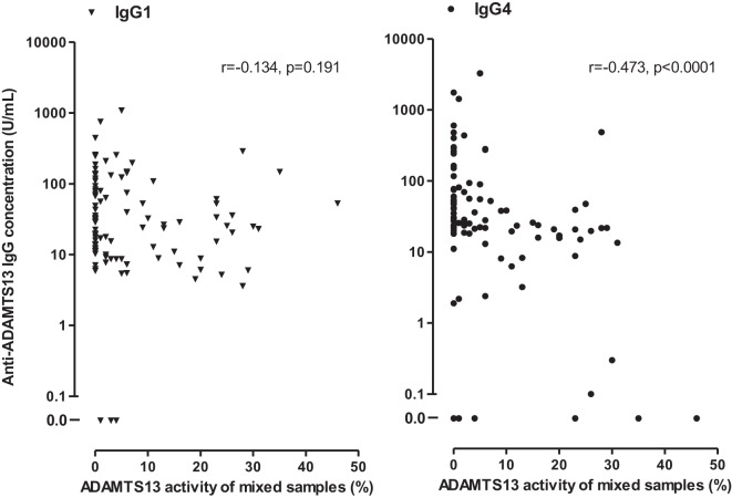 Associations of anti-ADAMTS13 <t>IgG1</t> and <t>IgG4</t> levels with the ADAMTS13 activity measured in 97 of the 100 deficient patient samples following mixing and incubation with equal amounts (1:1 ratio) of pooled normal human plasma or serum.