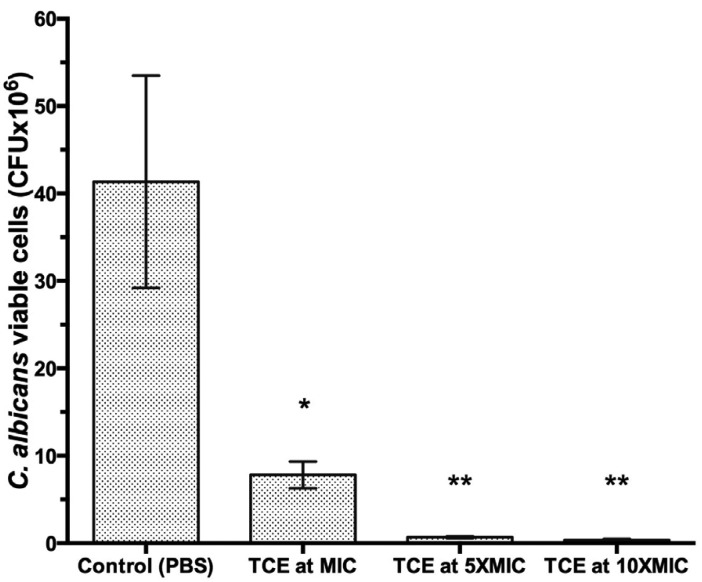 Cell count of C. albicans biofilms developed on denture acrylic discs and were immersed for 8 hours at PBS, TCE at MIC, 5XMIC or 10XMIC. Different symbols (*,**) represent statically significant differences between groups (ANOVA one-way followed by a Tukey test, p