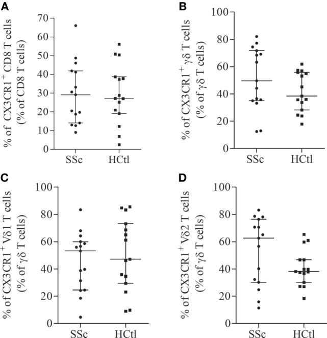 CX3CR1 expression in circulating cytotoxic immune cells from systemic sclerosis (SSc) patients. Percentages of CX3CR1 expressing immune cells were evaluated with flow cytometry analysis on the surface of CD8 T cells (A) ; γδ T cells (B) ; Vδ1 (C) ; and Vδ2 T cells (D) from SSc patients ( n = 15) in comparison with healthy controls (HCtl) ( n = 15). Results were expressed as median percentages and median ± interquartile range.