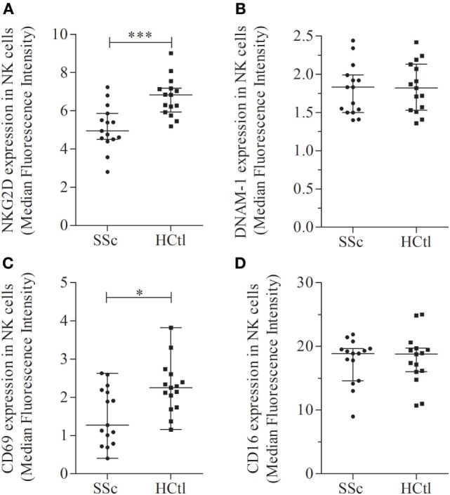 Activation receptors and markers in natural killer (NK) cells of systemic sclerosis (SSc) patients. NKG2D (A) , DNAM-1 (B) , CD69 (C) , and CD16 (D) expression levels were evaluated with flow cytometry analysis of NK cells among peripheral blood mononuclear cells from SSc patients and healthy controls (HCtl). Results were expressed as median fluorescence intensity (MFI) and median ± interquartile range. Statistical difference was established using Mann–Whitney U test. * p