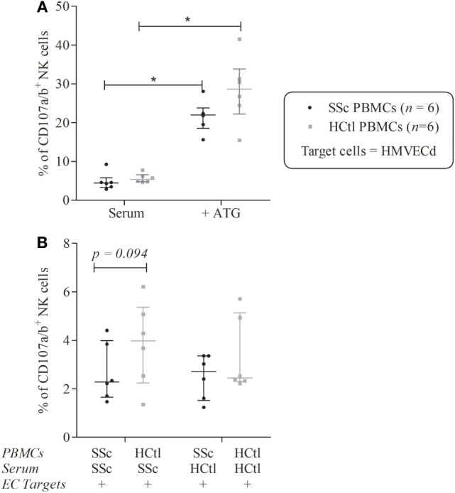 Natural killer (NK) cells degranulation of systemic sclerosis (SSc) patients toward microvascular endothelial cell (EC) target. Cytolytic degranulation of NK cells was assessed by flow cytometry analysis of CD107a/b expression of NK cells among peripheral blood mononuclear cells (PBMCs) after a 4-h coculture with human microvascular dermal ECs (HMVEC-d) with an effector/target ratio of 2/1. (A) PBMCs from patients with SSc ( n = 6) and healthy controls (HCtl) ( n = 6) were cultured with HMVEC-d with or without thymoglobulin (ATG). (B) PBMCs from SSc patients ( n = 6) and HCtl ( n = 6) were cultured with HMVEC-d and either SSc serum or HCtl serum and conversely. Cumulative data from five independent experiments. Results were expressed as median percentages ± interquartile range. Statistical significance was established using the non-parametric paired Wilcoxon U -test. * p