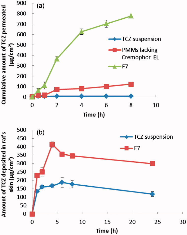 (a) Cumulative amount of TCZ permeated per unit area across skin via optimal PMMs formulation (F7) compared to PMMs lacking Cremophor EL and TCZ suspension. (b) Cumulative amount of TCZ deposited per unit area in the skin via optimal PMMs formulation (F7) compared to TCZ suspension.