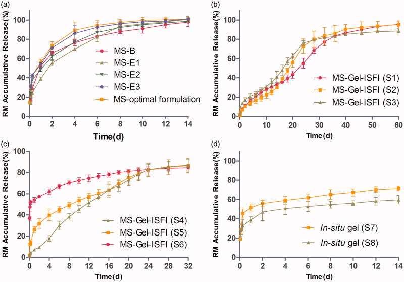 (a) The in vitro release profile of RM from microspheres prepared by W/O/W double emulsion–solvent evaporation method (MS-B) and W/O/O emulsion-phase separation method with the drug loading of 7.20% (MS-E1), 17.34% (MS-E2), 26.42% (MS-E3) and 30.12% (MS-optimal formulation). (b) and (c) The effect of solvent type and volume in gel matrix solution on the in vitro release of RM-microsphere-Gel in situ forming implant, 15% <t>EtOH</t> (S1), 20% EtOH (S2), 25% EtOH (S3), 25% <t>NMP</t> (S4), 30% NMP (S5), 40% NMP (S6). (d) The in vitro release profile of RM from in situ gel with the solvent of 15% EtOH (S7) and 25% NMP (S8). Graphs symbolize mean ± SD. ( n = 3).